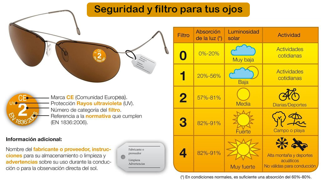 seguridad y filtro para los ojos